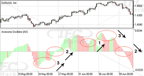 Awesome Oscillator (AO) Forex Technical Indicator by...
