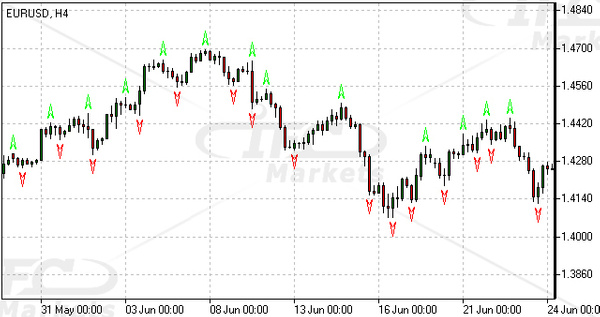 Fractals Indicator Forex Technical Indicator by...