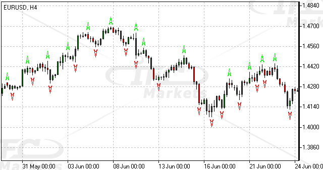 Fractals Indicator Forex Technical Indicator