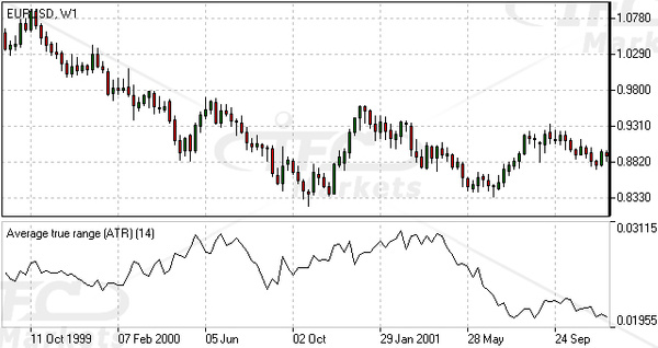 Average True Range Indicator Forex Oscillator by IfcMarkets