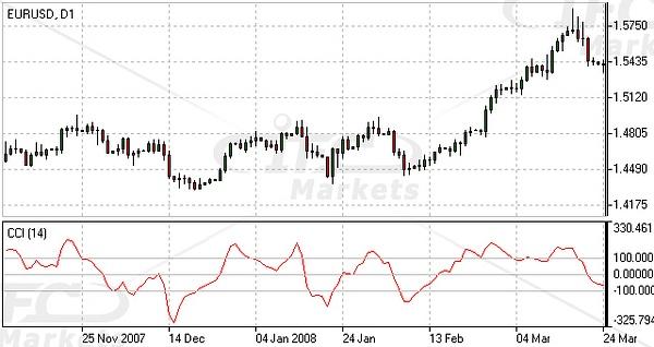 Commodity Channel Index (CCI) Indicator Forex Oscillator...