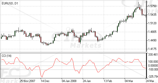 Commodity Channel Index (CCI) Indicator Forex Oscillator