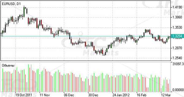 Forex Volume Indicator by IfcMarkets