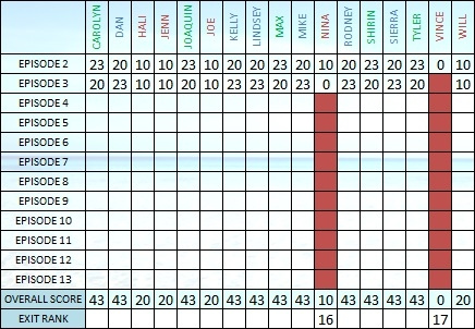 Survivor 30 Scoresheet Ep3 b by pikachukiser