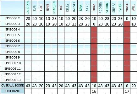 Survivor 30 Scoresheet Ep3 b