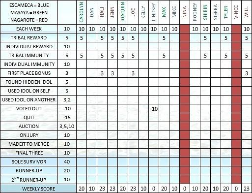 Survivor 30 Scoresheet Ep4 a