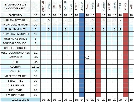 Survivor 30 Scoresheet Ep5 a