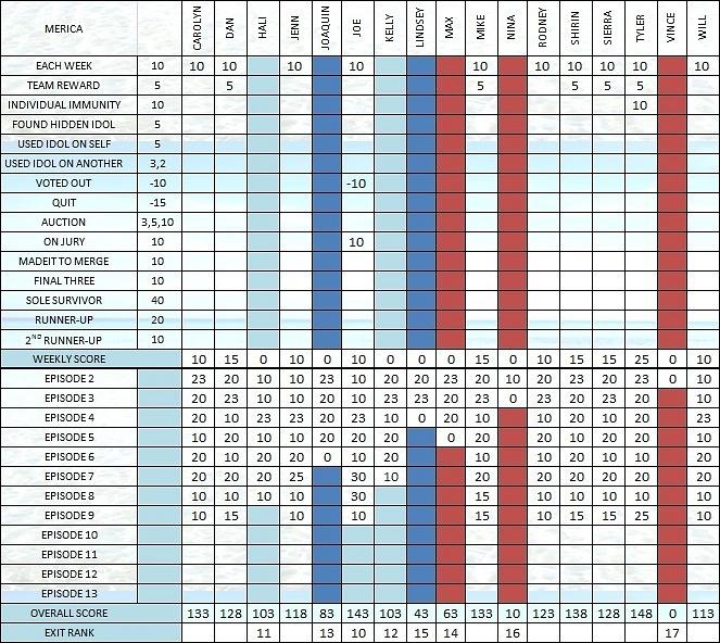 Survivor 30 Scoresheet Ep9a