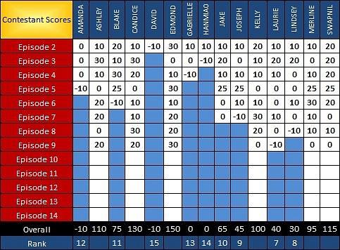 PR Scoresheet Ep9 b by pikachukiser