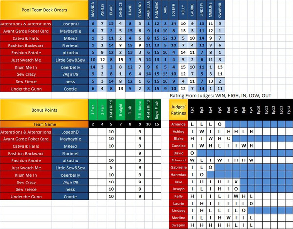 PR Scoresheet Ep9 d by pikachukiser