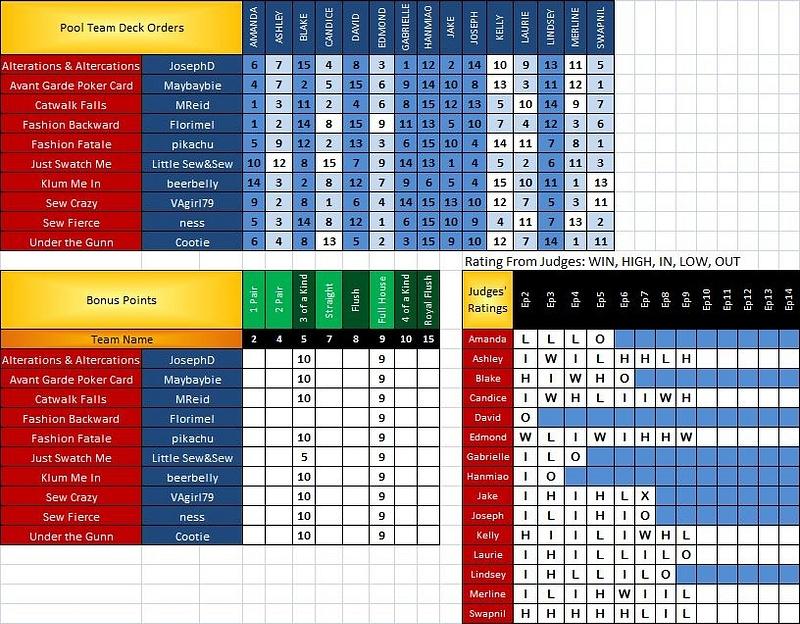 PR Scoresheet Ep9 d