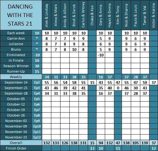DWTS21 Results Ep4 a by pikachukiser