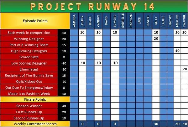 PR Scoresheet Ep10 a by pikachukiser
