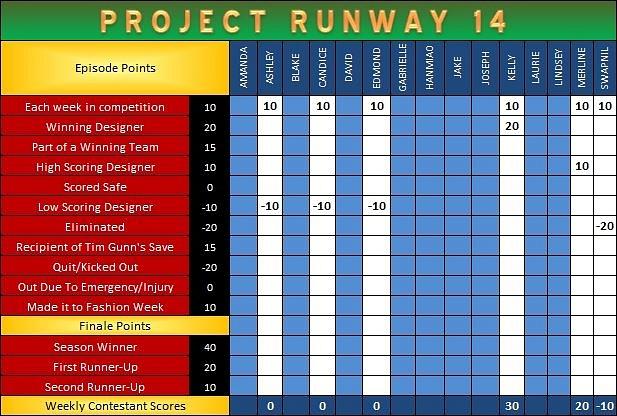 PR Scoresheet Ep10 a