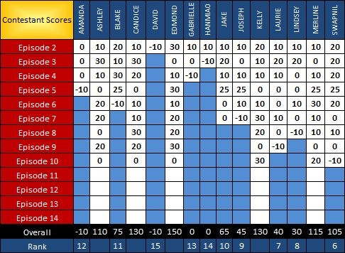 PR Scoresheet Ep10 b by pikachukiser