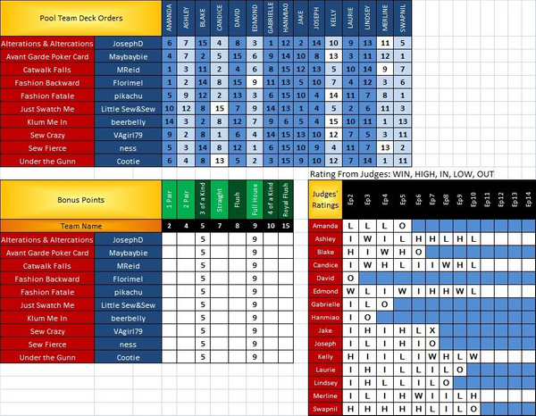 PR Scoresheet Ep10 d by pikachukiser