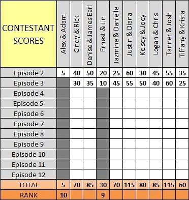 Scores Ep3 b