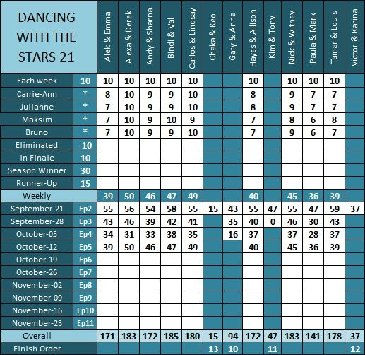 DWTS21 Results Ep5 a