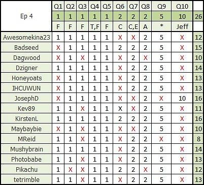 Survivor 31 Weekly Challenge 4a by pikachukiser