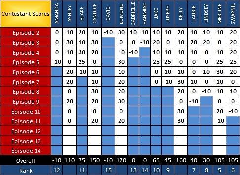 PR Scoresheet Ep11 b by pikachukiser