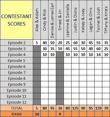 Scores Ep4 b