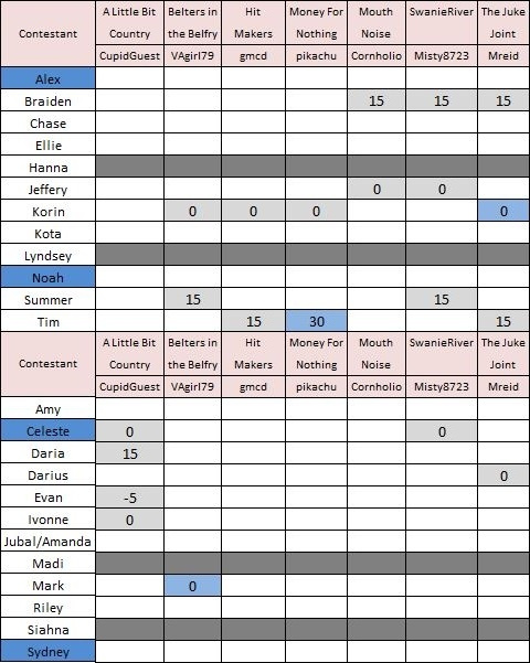 The Voice 9 scores Ep9-10 Gwen Pharrell Team Scores Weekly