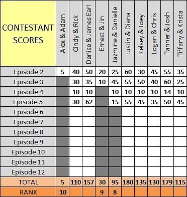 Scores Ep5 b