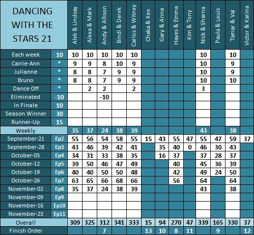 DWTS21_Results_Ep6_a by pikachukiser