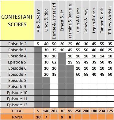 Scores_Ep7_b