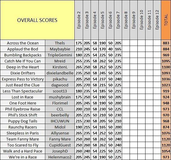 Scores_Ep7_d