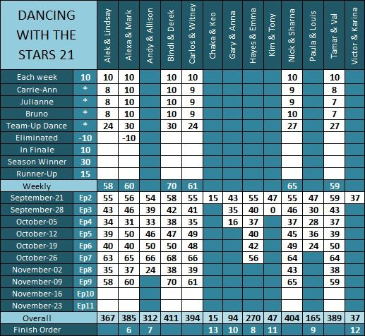 DWTS21 Results Ep9 a by pikachukiser