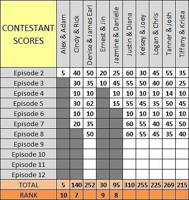 Scores Ep8 b by pikachukiser