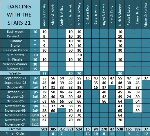 DWTS21_Results_Ep11_a by pikachukiser