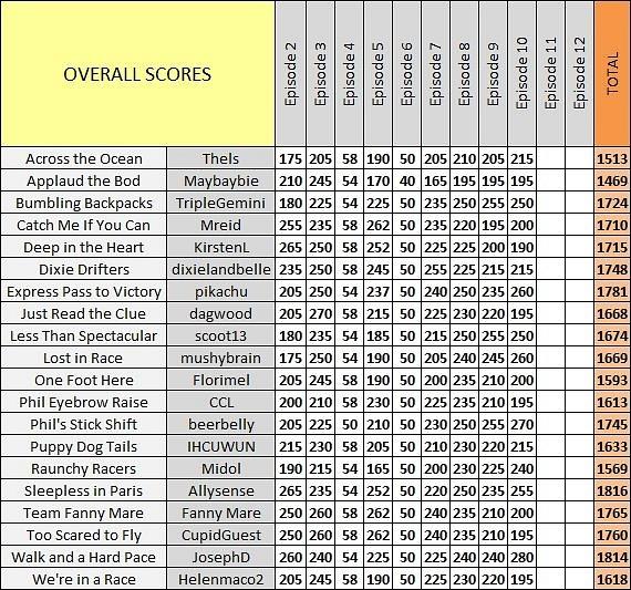 Scores_Ep10_d