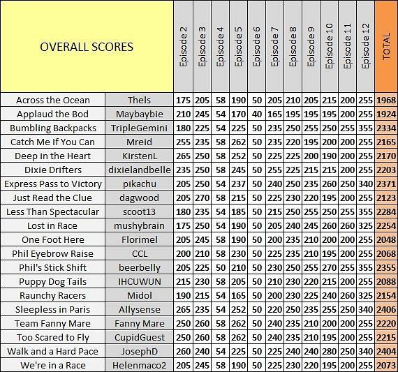Scores_Ep12_d