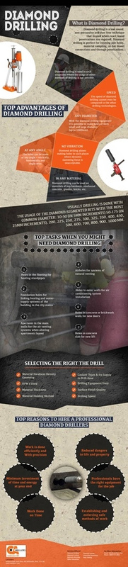 Diamond Drilling Infographic