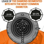 What is Diamond Drilling