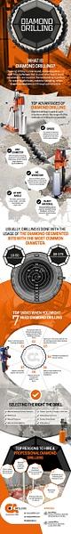 What is Diamond Drilling by MatthewBarnett