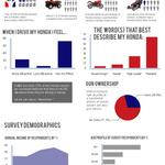 Honda Owners Survey