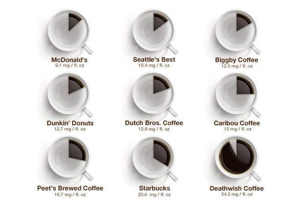 How-Much-Caffeine-Are-You-Actually-Getting-in-That-Cup-of