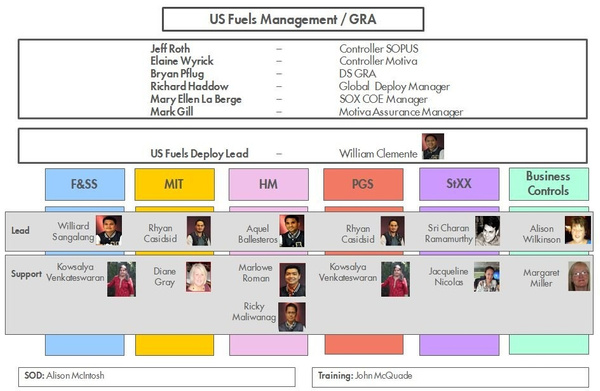 US Fuel Deploy Org Chart by MarloweRoman