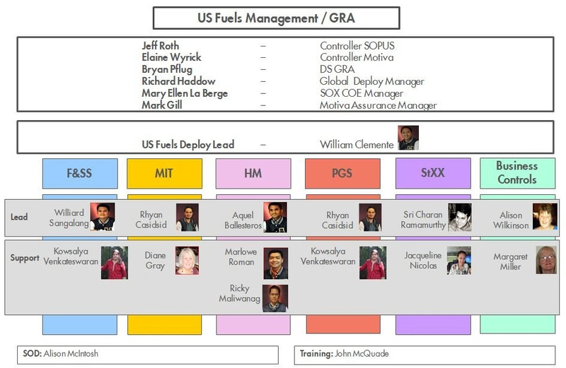 US Fuel Deploy Org Chart